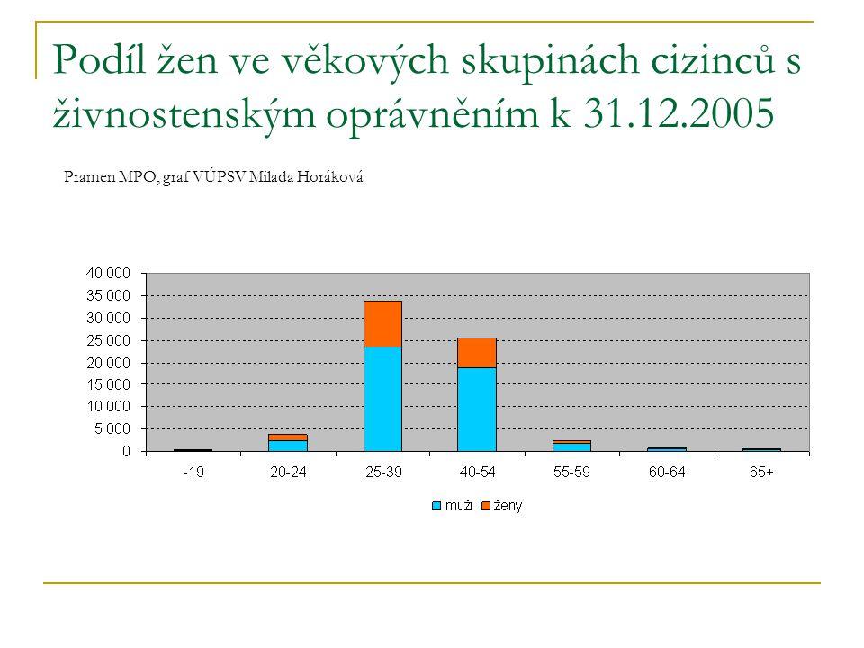 Podíl žen ve věkových skupinách cizinců s živnostenským oprávněním k 31.12.2005 Pramen MPO; graf VÚPSV Milada Horáková