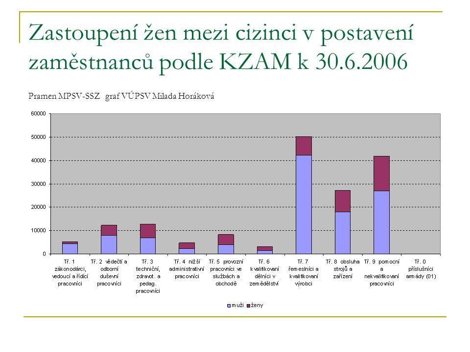 Zastoupení žen mezi cizinci v postavení zaměstnanců podle KZAM k 30. 6