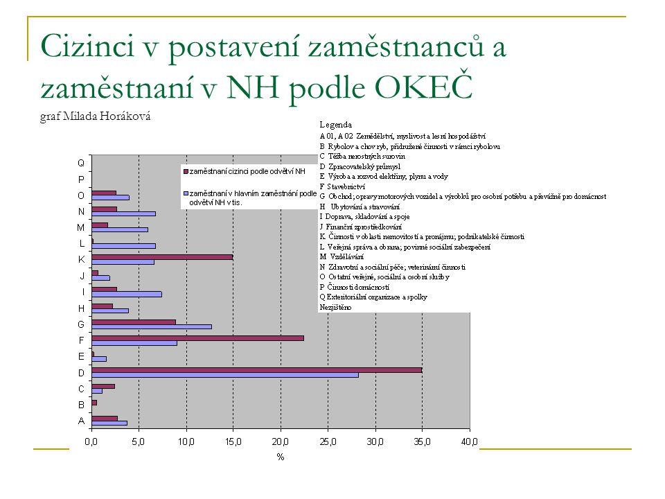 Cizinci v postavení zaměstnanců a zaměstnaní v NH podle OKEČ graf Milada Horáková