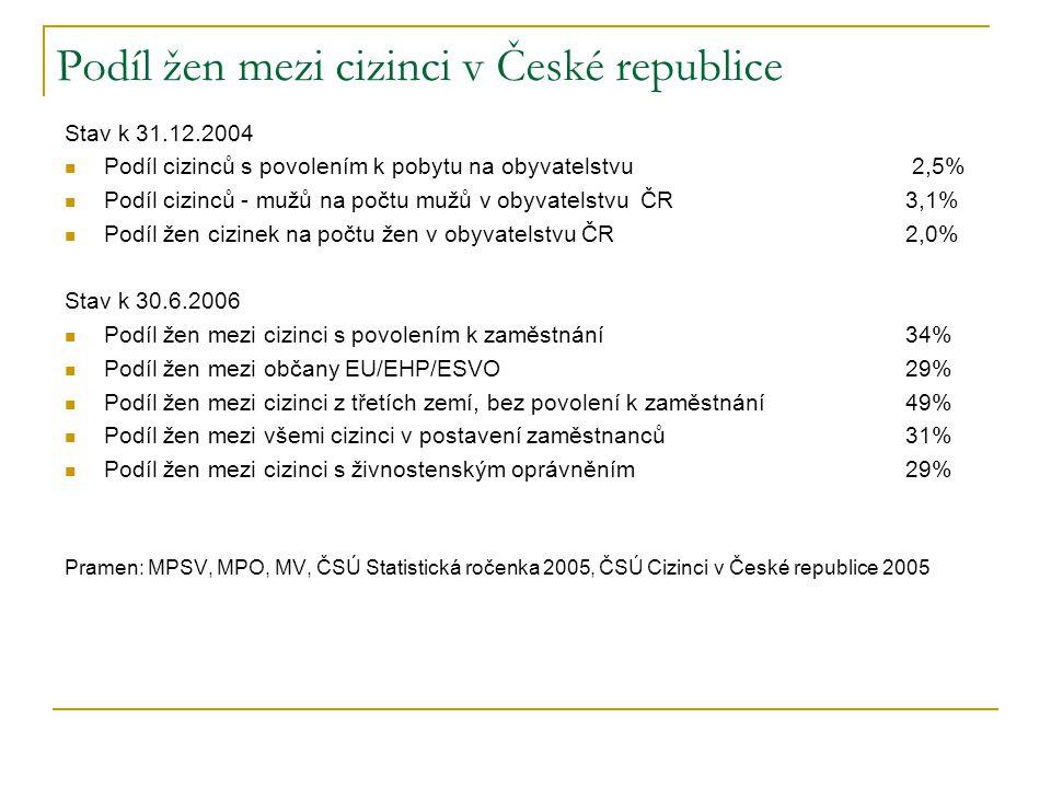 Podíl žen mezi cizinci v České republice