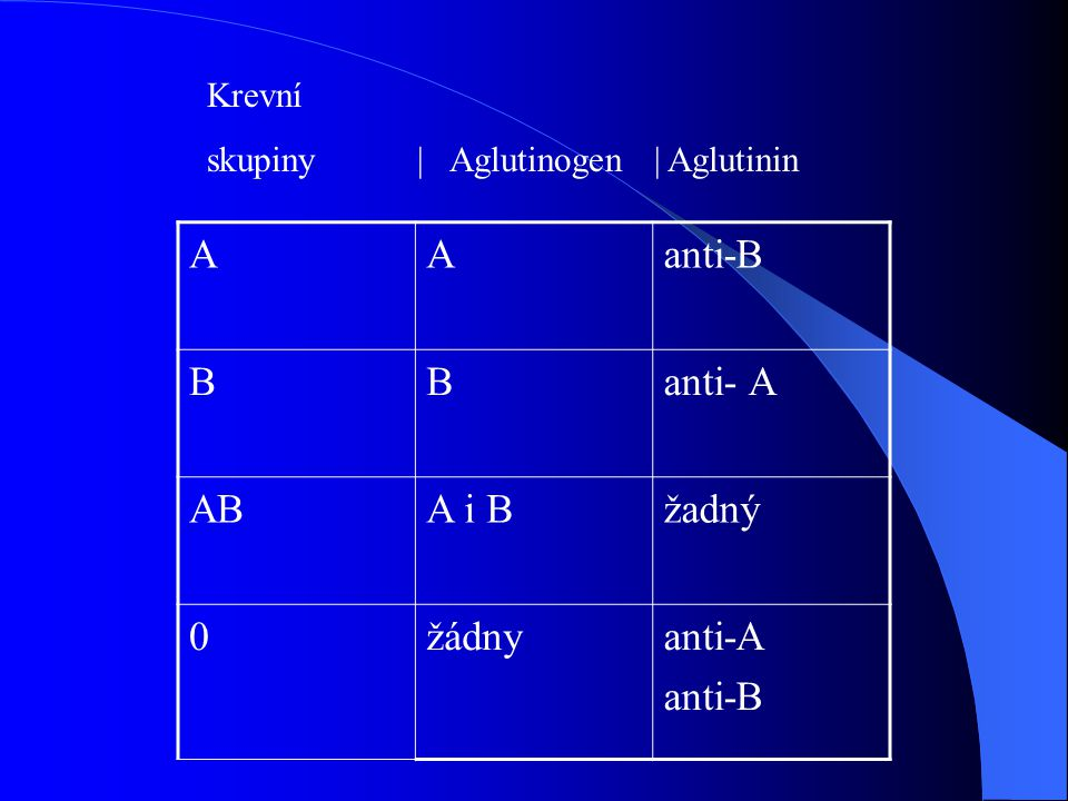 A anti-B B anti- A AB A i B žadný žádny anti-A Krevní