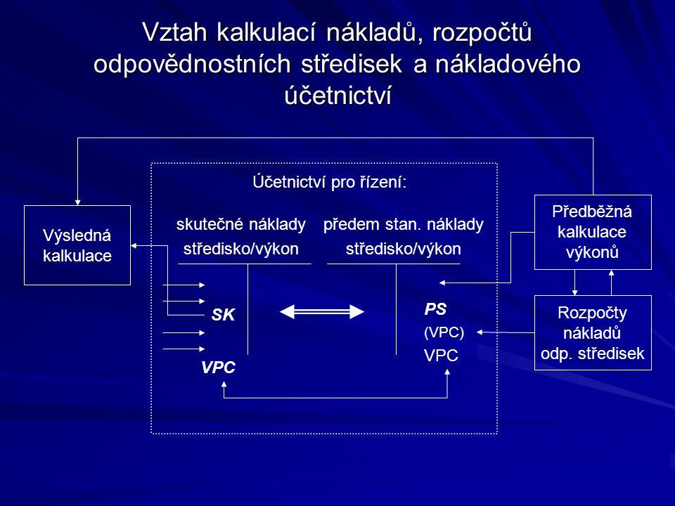 Účetnictví pro řízení: