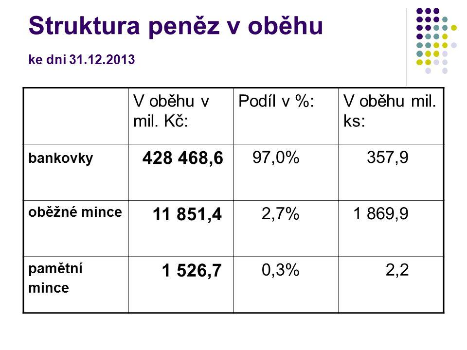 Struktura peněz v oběhu ke dni 31.12.2013