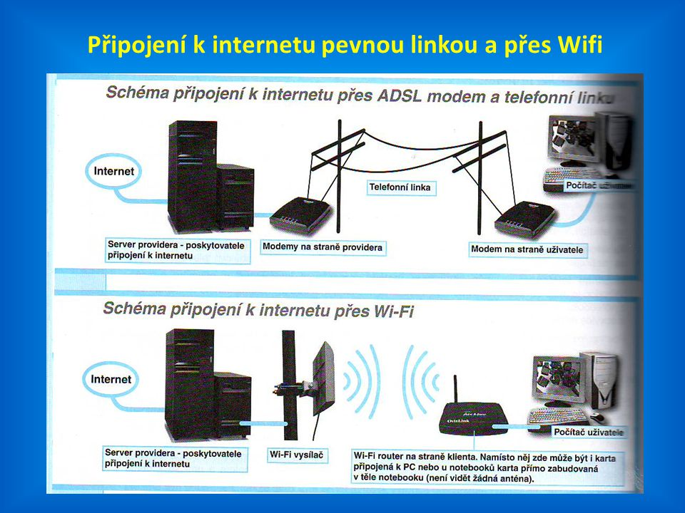 Připojení k internetu pevnou linkou a přes Wifi