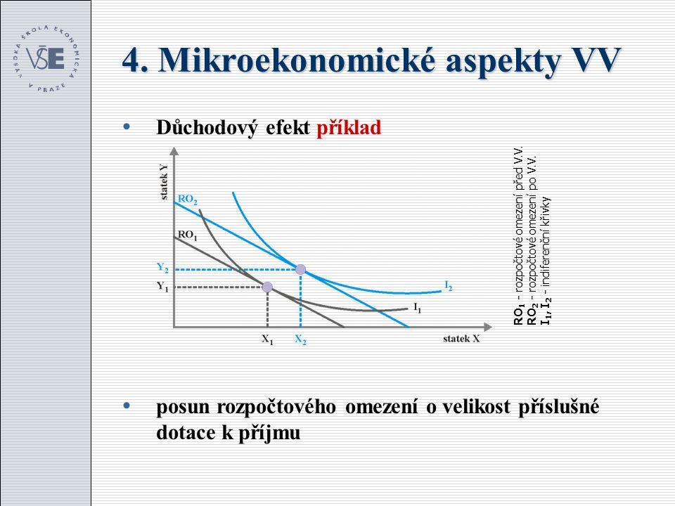 4. Mikroekonomické aspekty VV