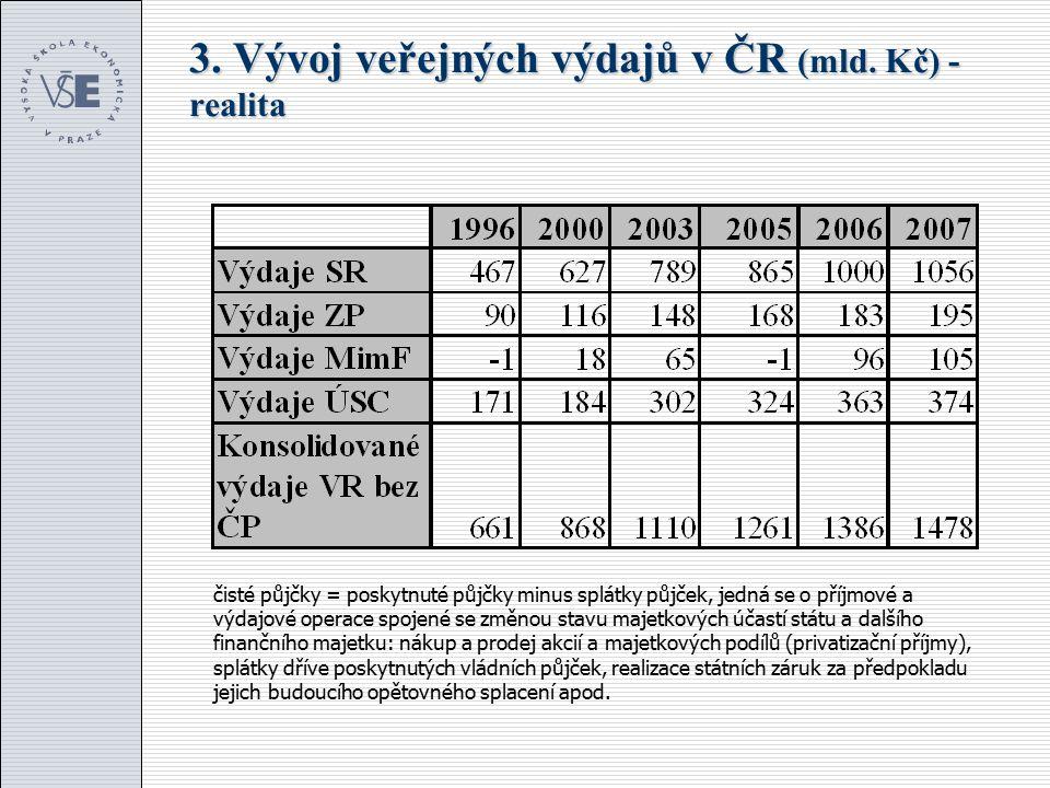 3. Vývoj veřejných výdajů v ČR (mld. Kč) - realita