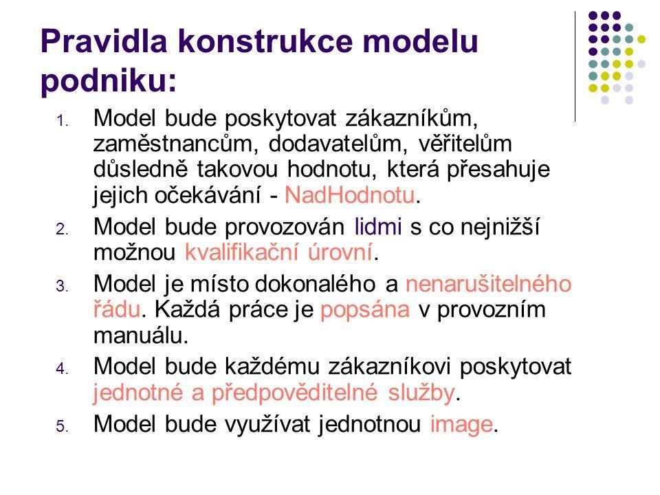 Pravidla konstrukce modelu podniku: