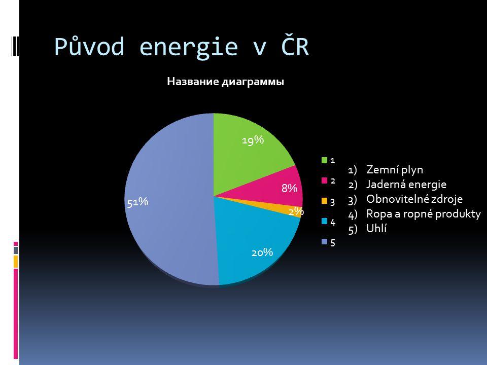 Původ energie v ČR Zemní plyn Jaderná energie Obnovitelné zdroje