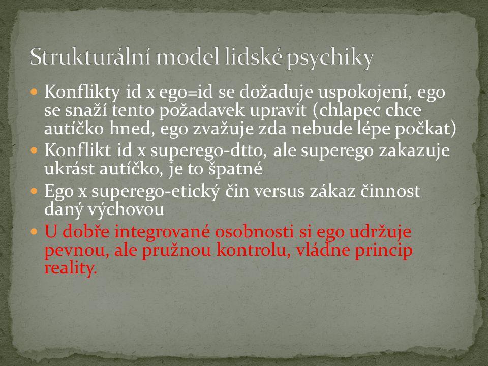 Strukturální model lidské psychiky