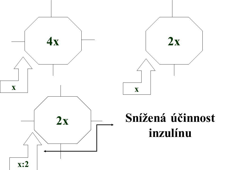 4x 2x 2x Snížená účinnost inzulínu
