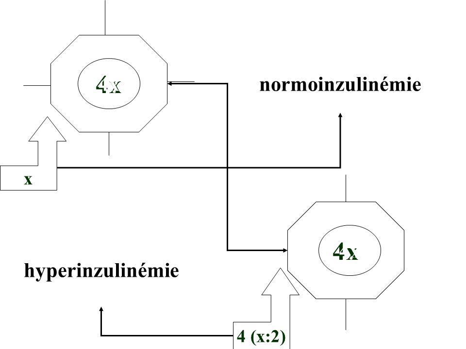 4x normoinzulinémie 4x x 4x 4x hyperinzulinémie 4 (x:2)