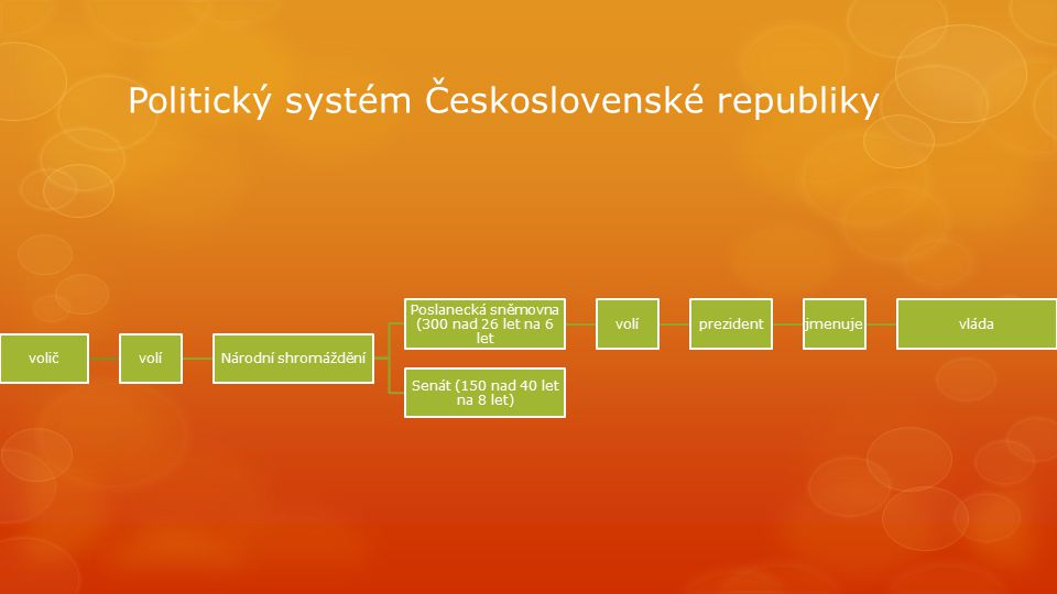 Politický systém Československé republiky