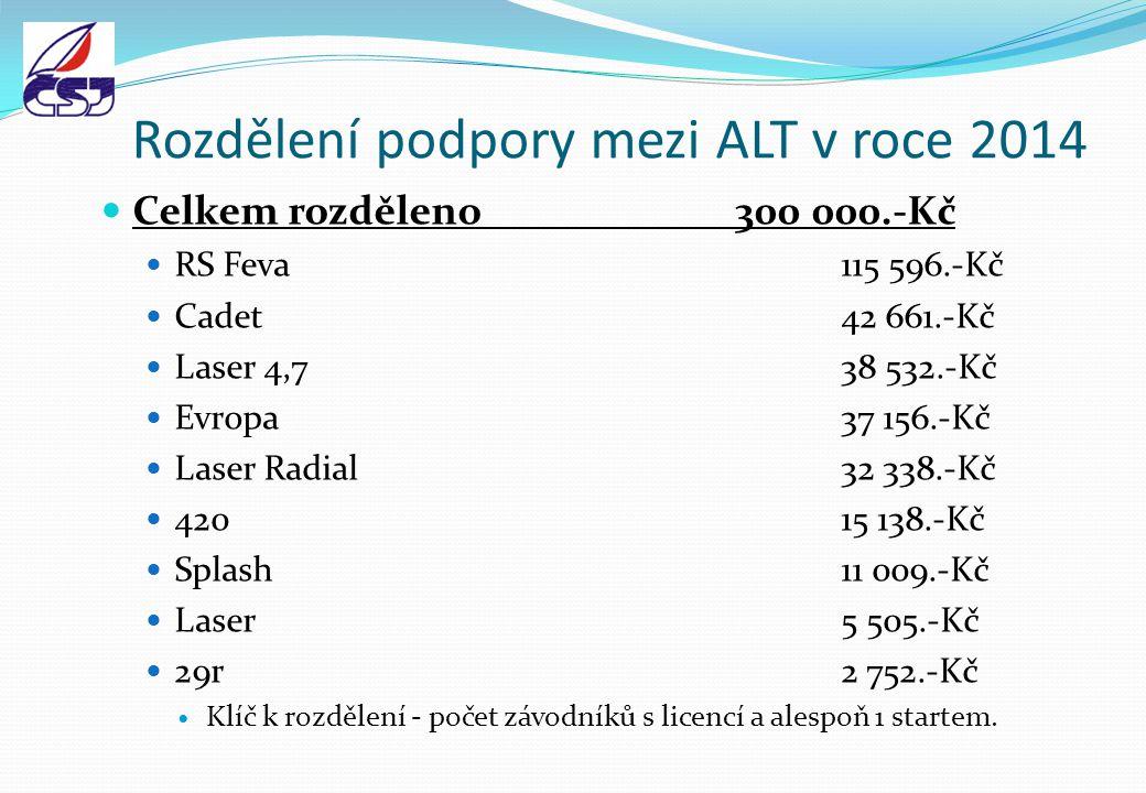 Rozdělení podpory mezi ALT v roce 2014