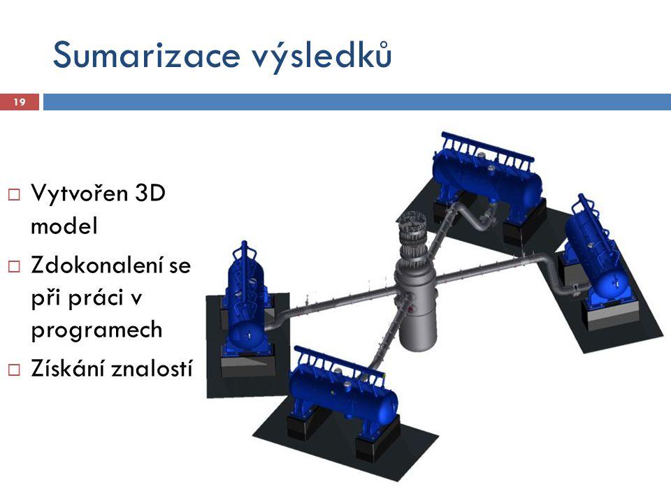 Sumarizace výsledků Vytvořen 3D model