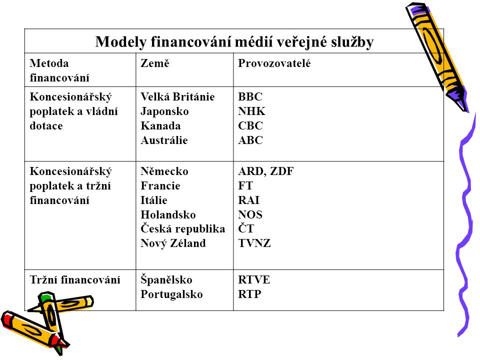 Modely financování médií veřejné služby
