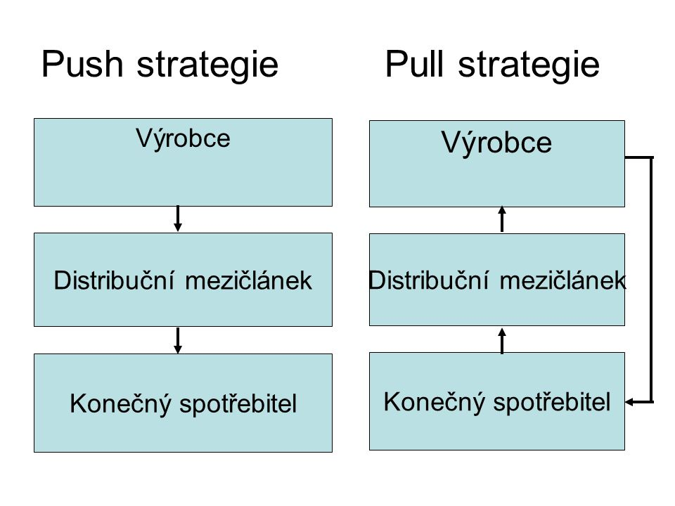 Push strategie Pull strategie