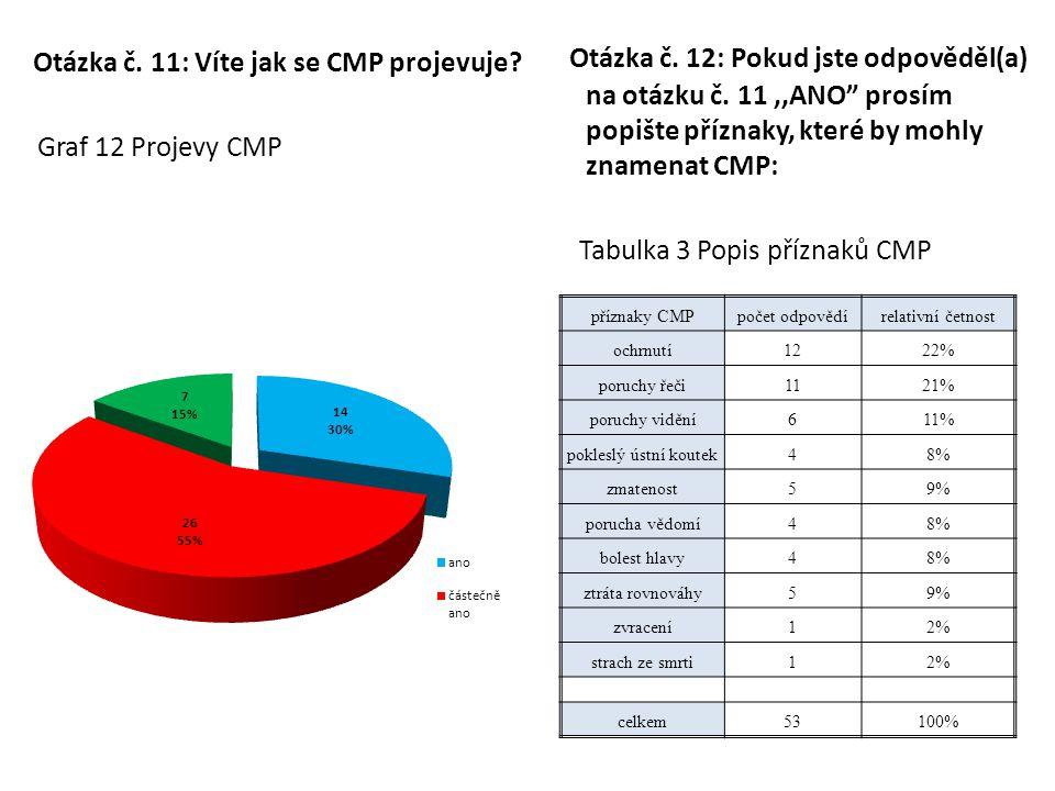 Otázka č. 11: Víte jak se CMP projevuje