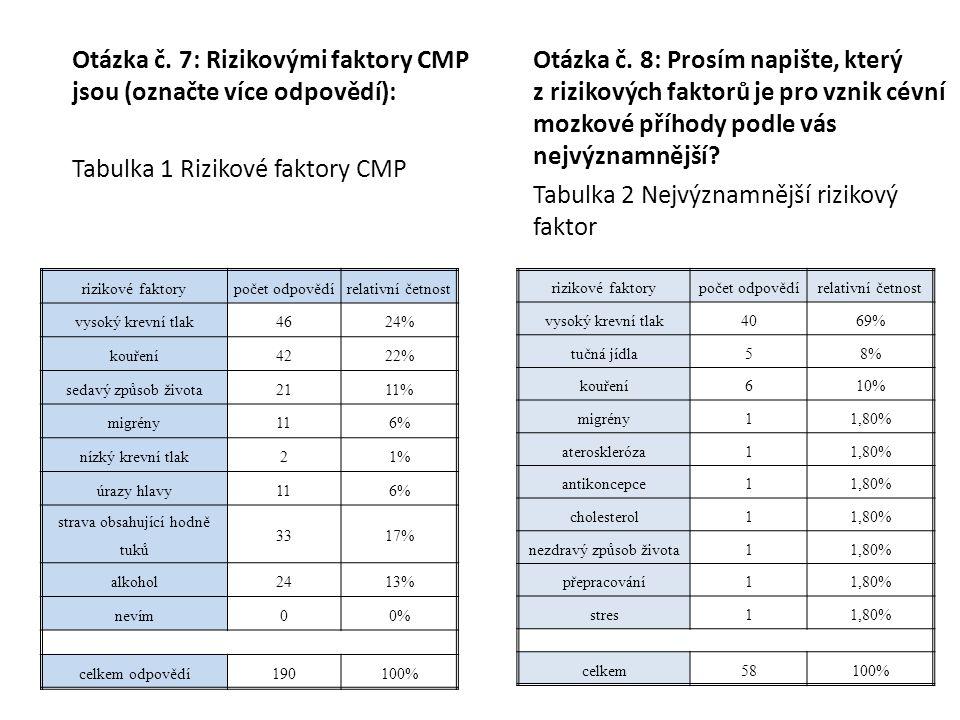 Otázka č. 7: Rizikovými faktory CMP jsou (označte více odpovědí):