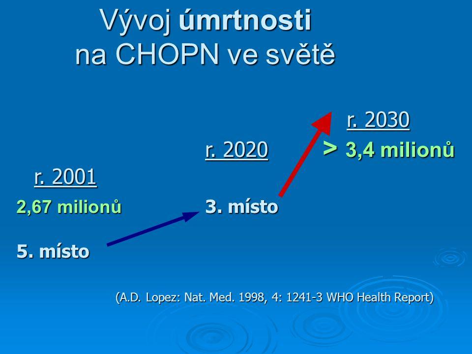 Vývoj úmrtnosti na CHOPN ve světě