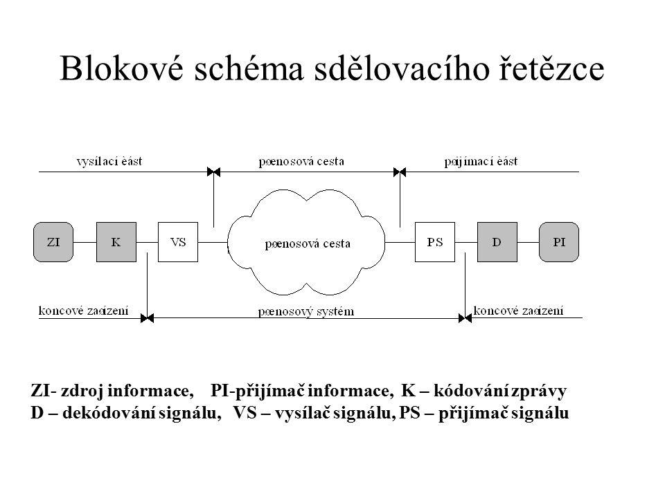 Blokové schéma sdělovacího řetězce