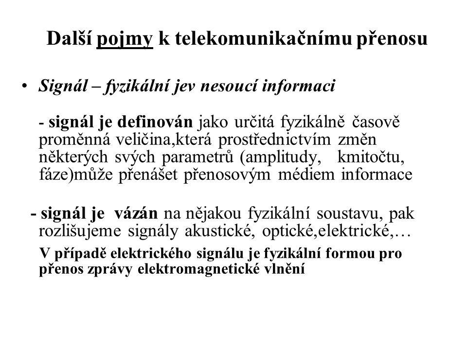 Další pojmy k telekomunikačnímu přenosu
