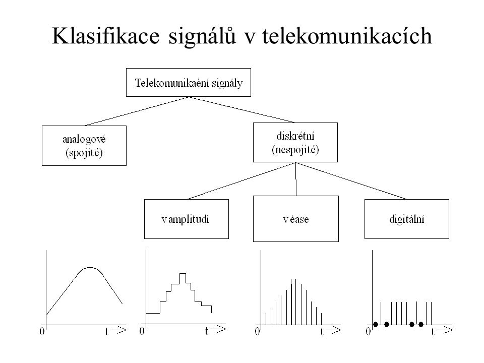 Klasifikace signálů v telekomunikacích