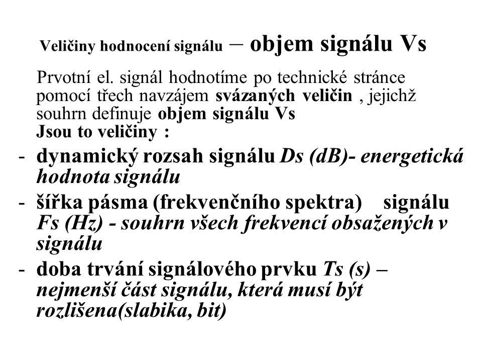 Veličiny hodnocení signálu – objem signálu Vs