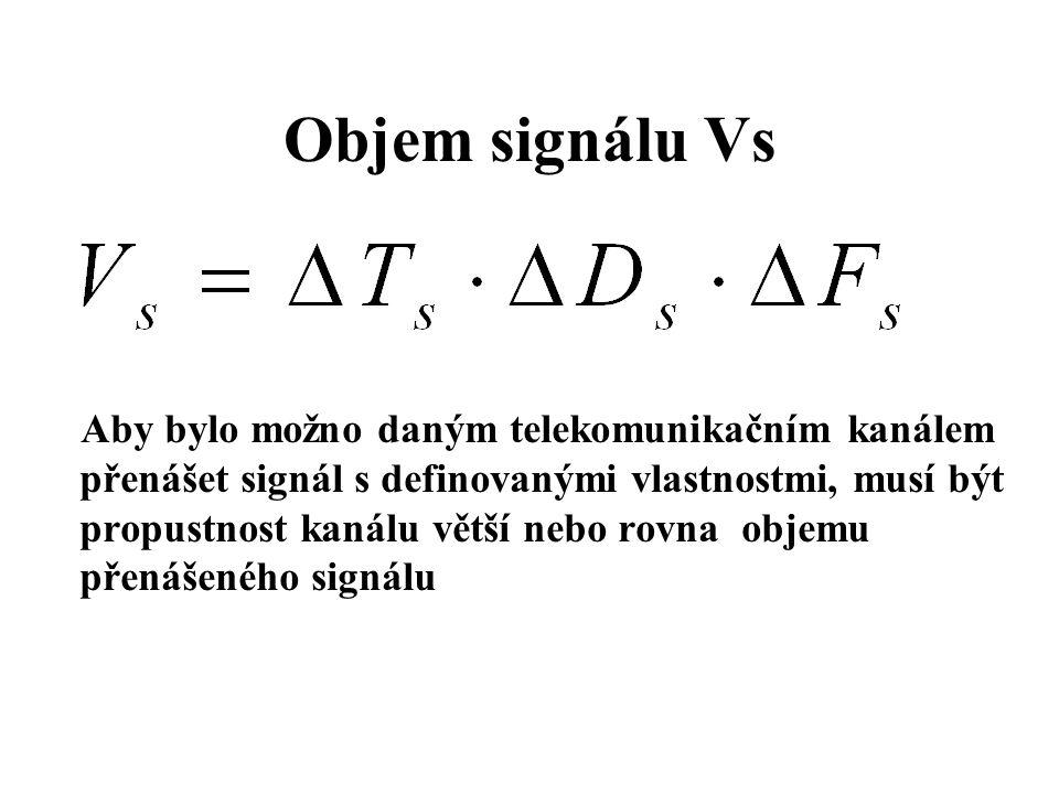 Objem signálu Vs