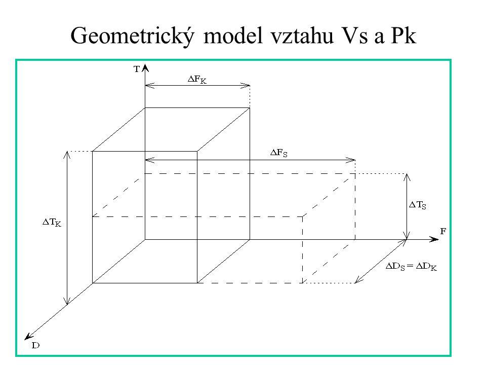 Geometrický model vztahu Vs a Pk