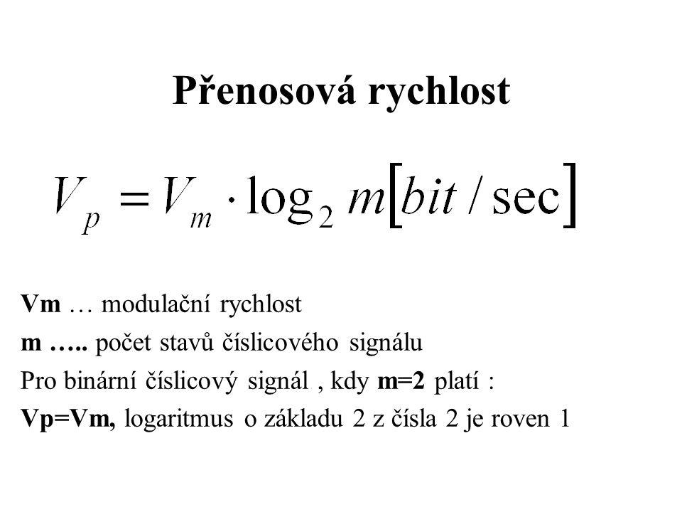 Přenosová rychlost Vm … modulační rychlost