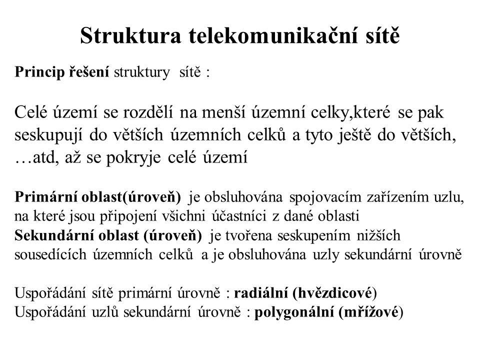 Struktura telekomunikační sítě