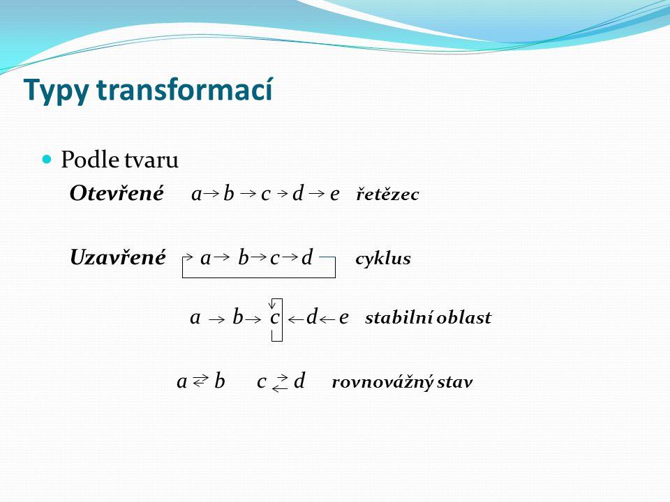 Typy transformací Podle tvaru Otevřené a b c d e řetězec