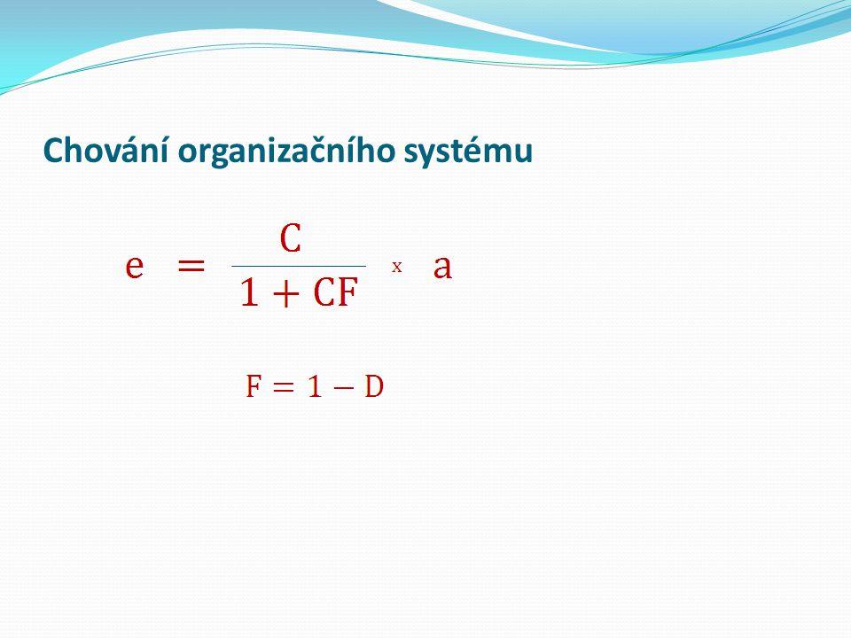 Chování organizačního systému