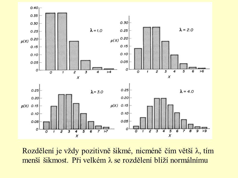 Rozdělení je vždy pozitivně šikmé, nicméně čím větší λ, tím menší šikmost.