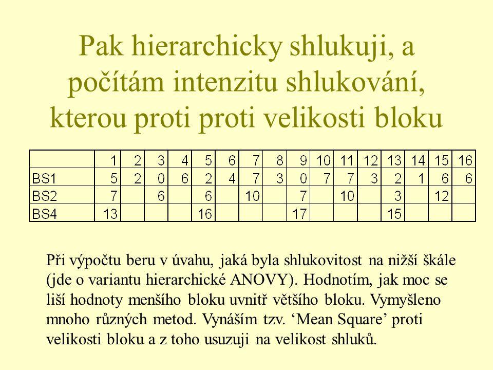 Pak hierarchicky shlukuji, a počítám intenzitu shlukování, kterou proti proti velikosti bloku