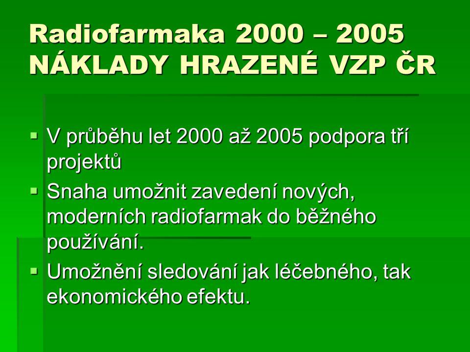 Radiofarmaka 2000 – 2005 NÁKLADY HRAZENÉ VZP ČR