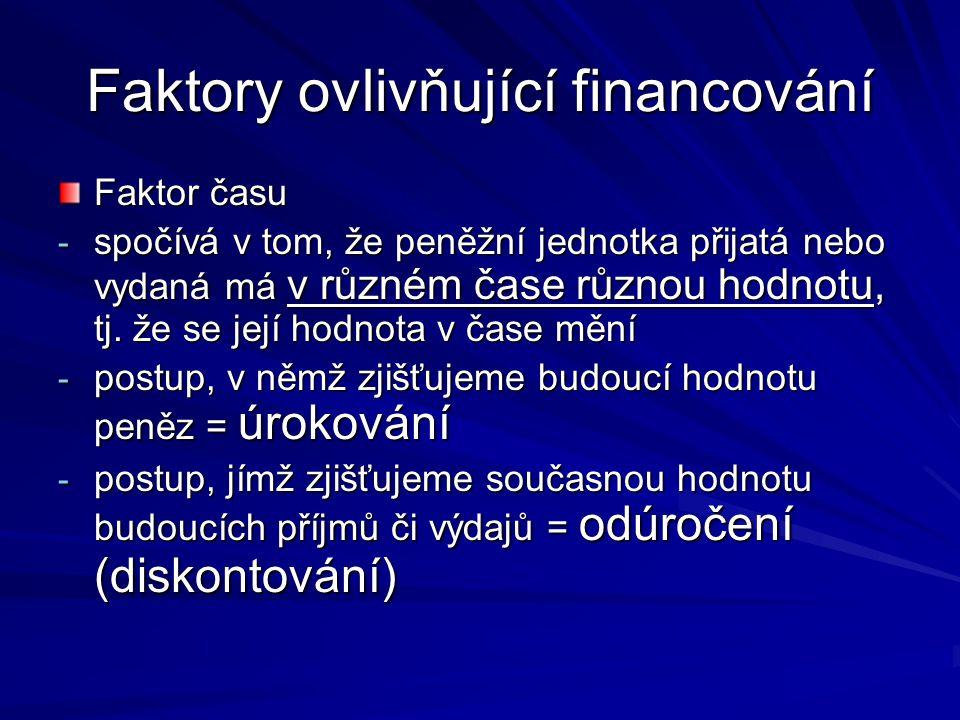 Faktory ovlivňující financování