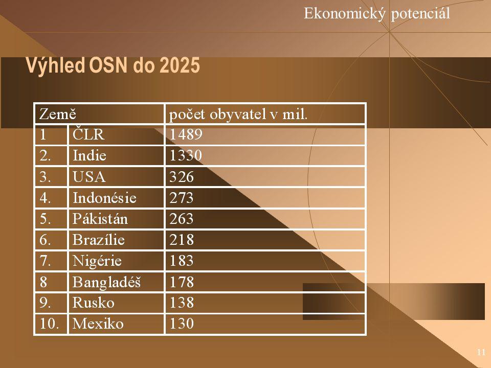 Ekonomický potenciál Výhled OSN do 2025