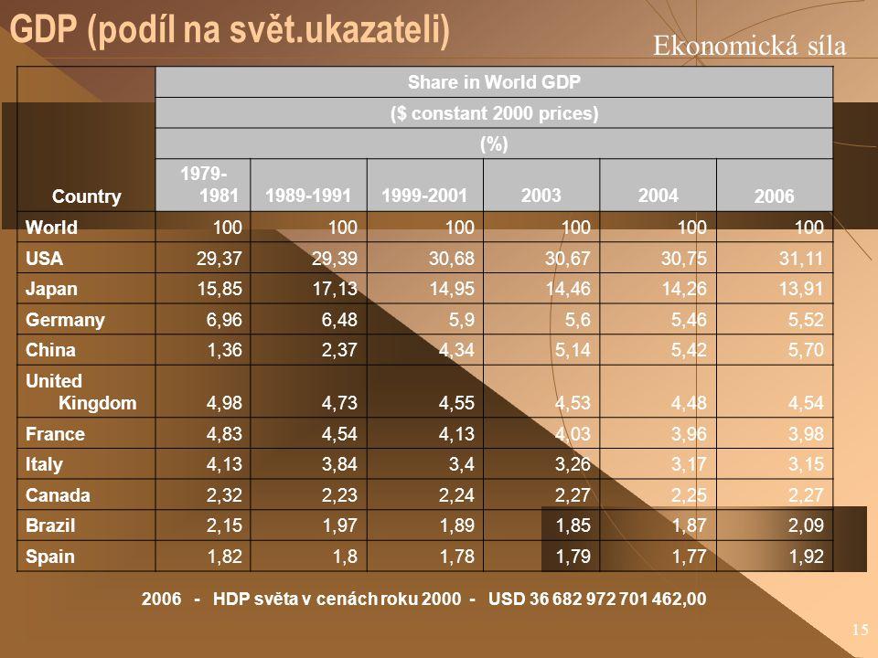 GDP (podíl na svět.ukazateli)