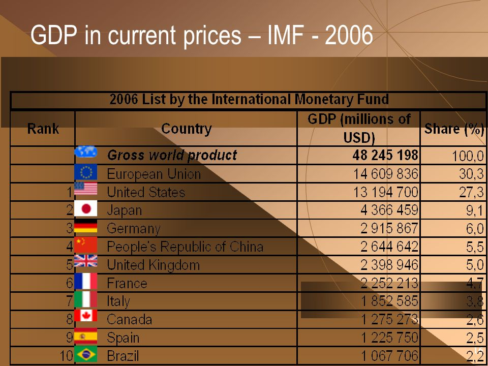 GDP in current prices – IMF - 2006