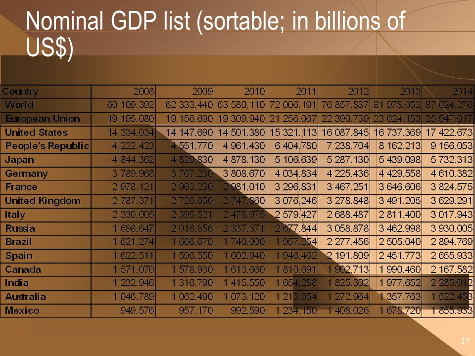 Nominal GDP list (sortable; in billions of US$)