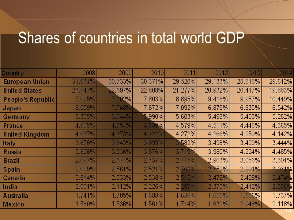 Shares of countries in total world GDP