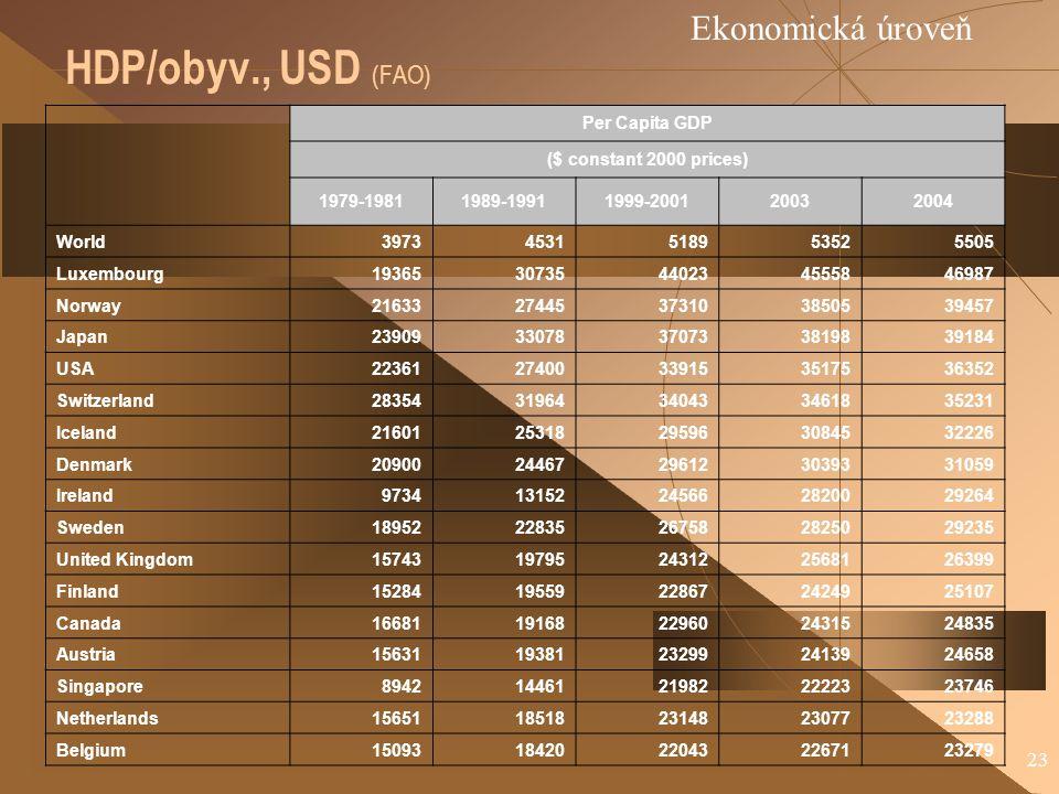 HDP/obyv., USD (FAO) Ekonomická úroveň Per Capita GDP