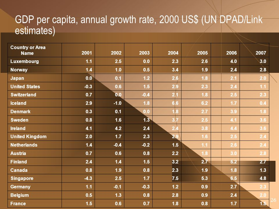 GDP per capita, annual growth rate, 2000 US$ (UN DPAD/Link estimates)