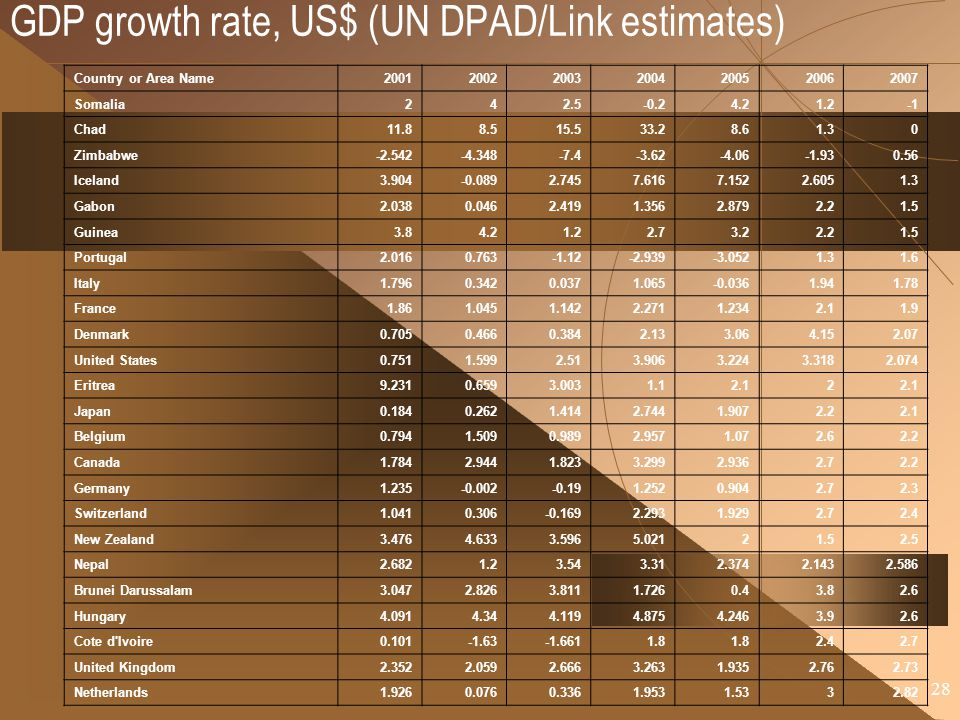 GDP growth rate, US$ (UN DPAD/Link estimates)