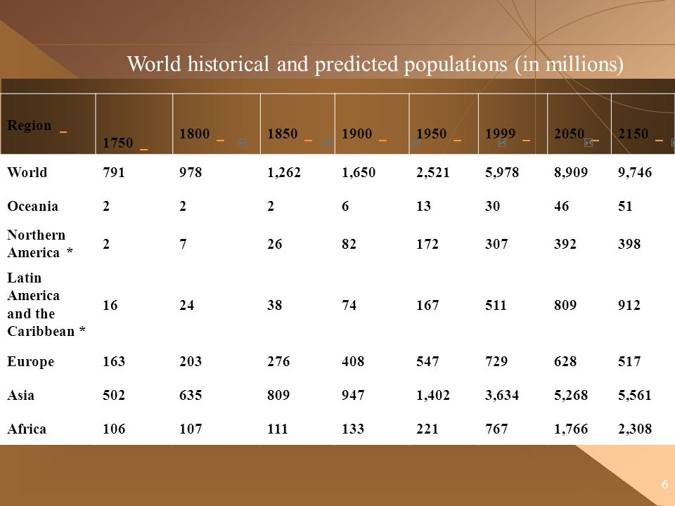 World historical and predicted populations (in millions)