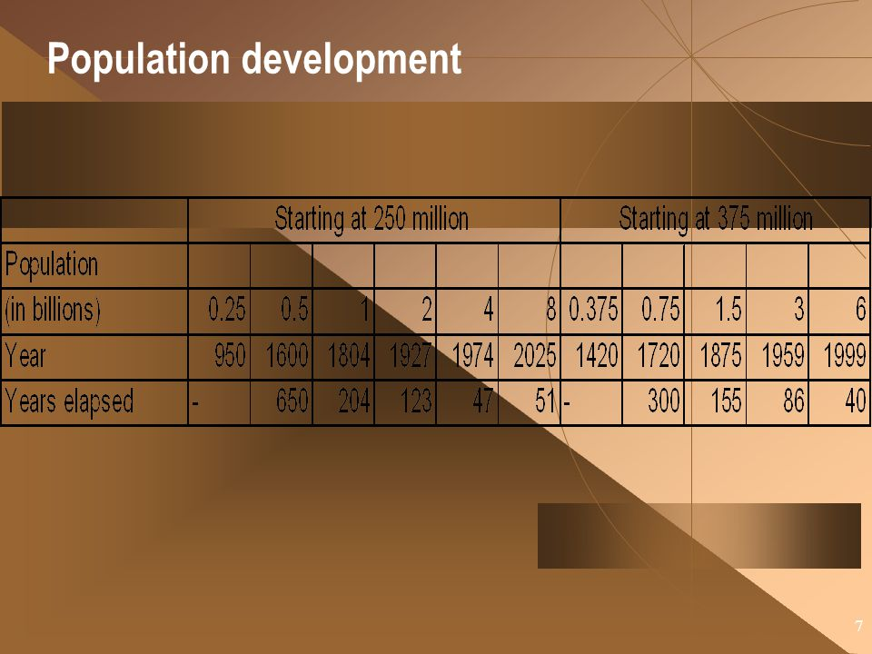 Population development
