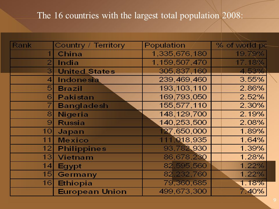 The 16 countries with the largest total population 2008: