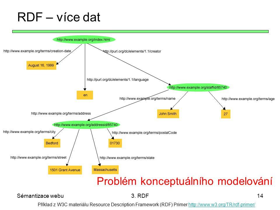 RDF – více dat Problém konceptuálního modelování Sémantizace webu