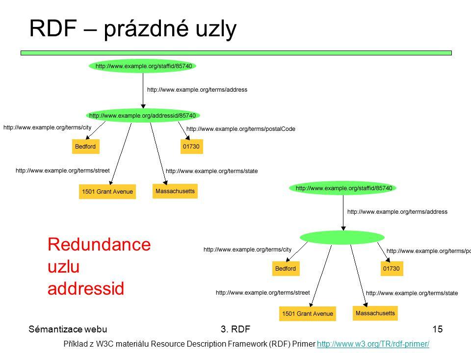 RDF – prázdné uzly Redundance uzlu addressid Sémantizace webu 3. RDF